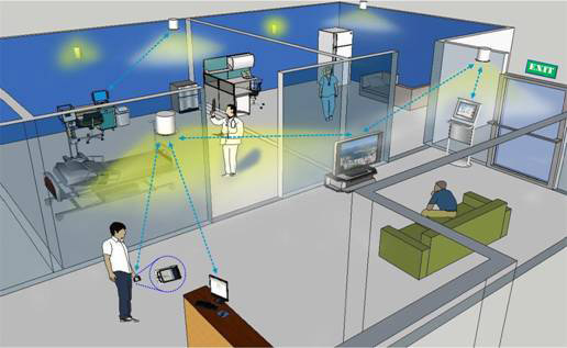 Application of Bluetooth LE-based Indoor Positioning System, SCUT